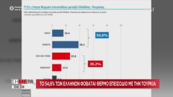 Το 54,6% των Ελλήνων φοβάται θερμό επεισόδιο με την Τουρκία