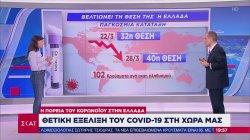 Σ. Τσιόδρας: Έχουμε το βραδύτερο ρυθμό αύξησης από άλλες χώρες