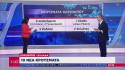 Κορωνοϊός - Ελλάδα: 10 νέα κρούσματα