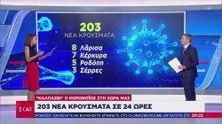 Ελλάδα - Κορωνοϊός 203 νέα κρούσματα σε 24 ώρες
