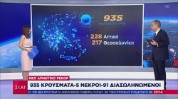 Κορωνοϊός νέο αρνητικό ρεκόρ: 935 κρούσματα - 5 νεκροί - 91 διασωληνωμένοι