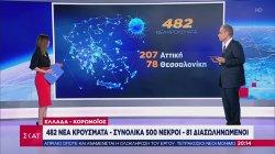 Ελλάδα - κορωνοϊός: 482 νέα κρούσματα