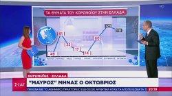 Ελλάδα - κορωνοϊός: 438 νέα κρούσματα