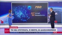 Κορωνοϊός: 790 κρούσματα - 10 νεκροί - 84 διασωληνωμένοι