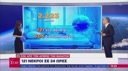 Ελλάδα - κορωνοϊός: 1.747 νέα κρούσματα - 121 νεκροί - 606 διασωληνωμένοι