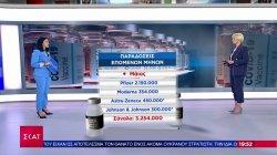 Κορωνοϊός: Πάνω από 7 εκ. δόσεις εμβολίων αναμένει η Ελλάδα τον Μάιο και τον Ιούνιο