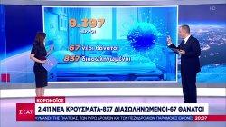 2.411 νέα κρούσματα, 837 διασωληνωμένοι και 67 θάνατοι