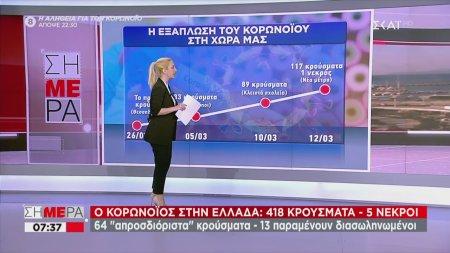 Η εξάπλωση του κορωνοϊού στην Ελλάδα