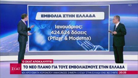 Ο ΣΚΑΪ αποκαλύπτει: Το νέο πλάνο για τους εμβολιασμούς στην Ελλάδα