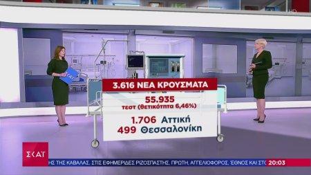 Εξελίξεις Covid: 3.616 νέα κρούσματα σε 55.935 τεστ